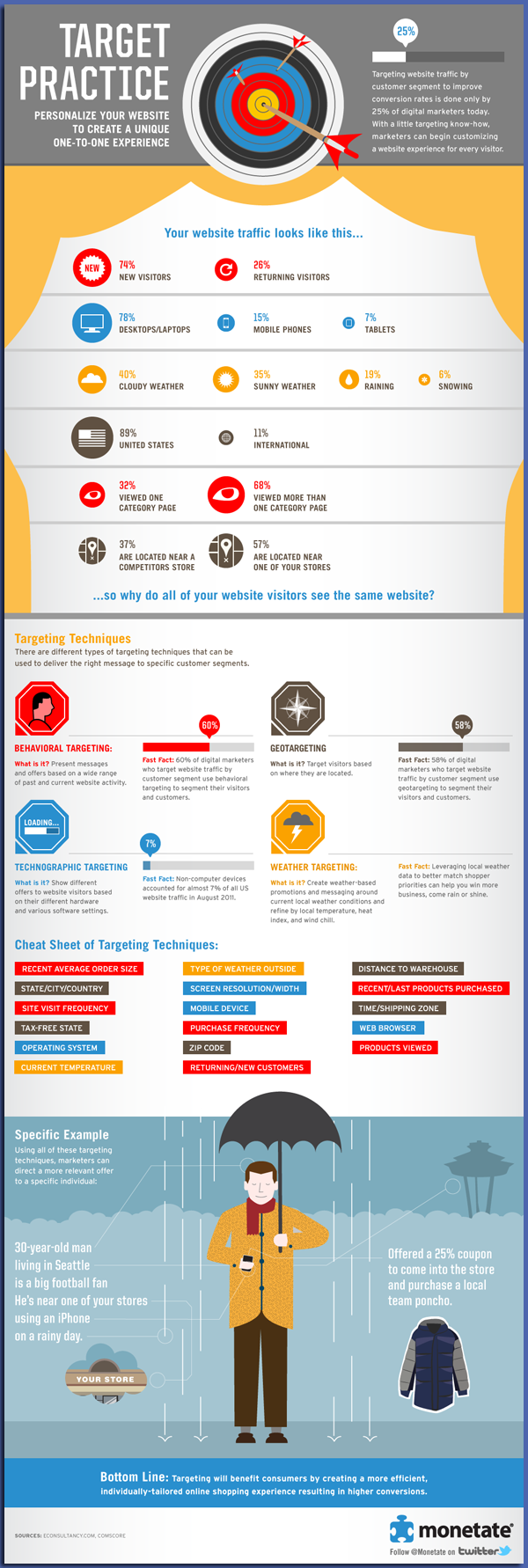 image for target marketing strategies