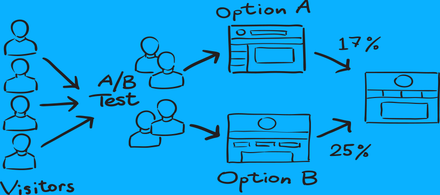 Image for A/B testing concept