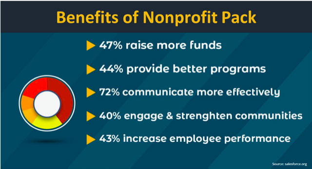 banner-of-benefits-of-non-profit-pack-for-predictive-response