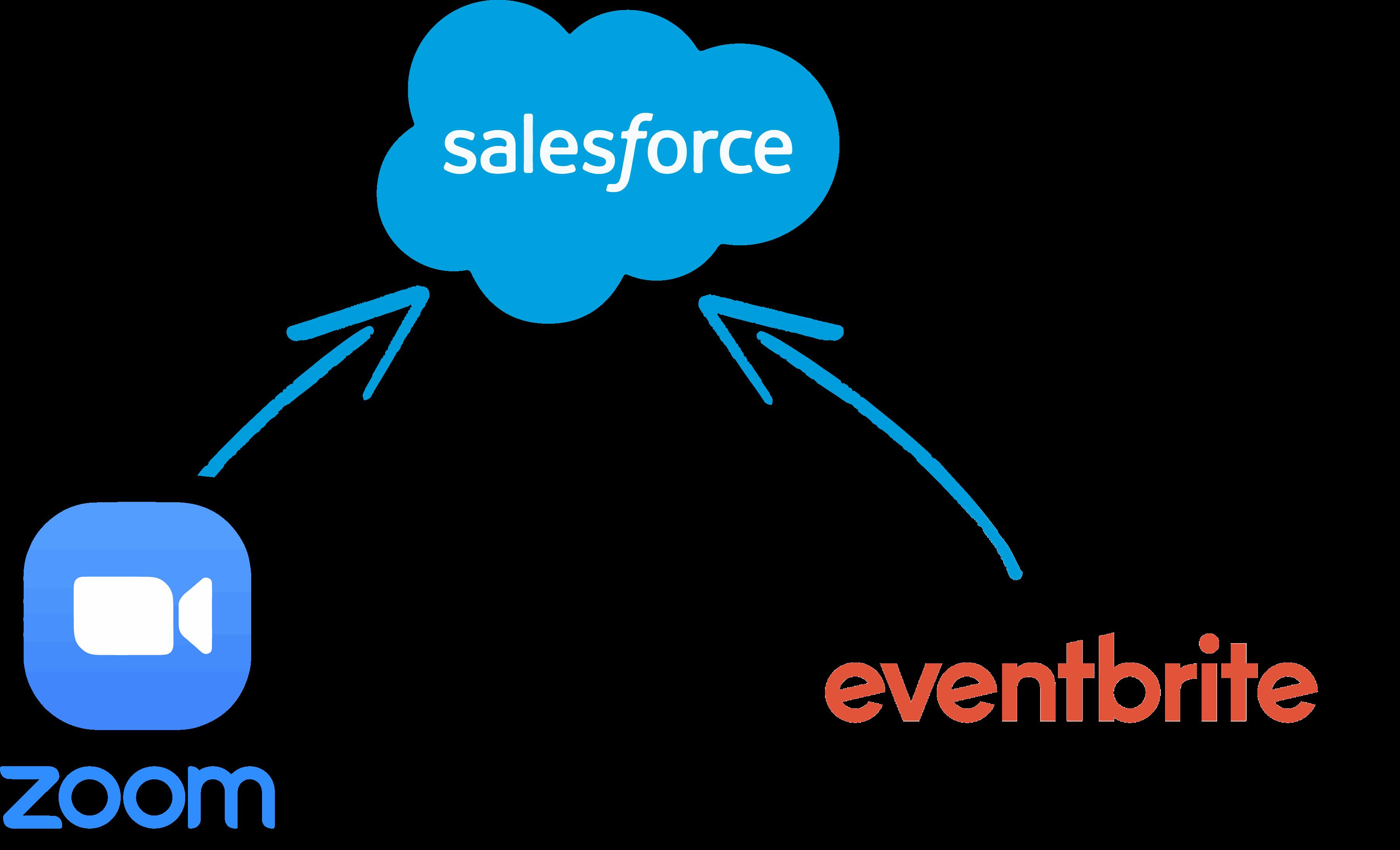 Sync Eventbrite and Zoom into Salesforce