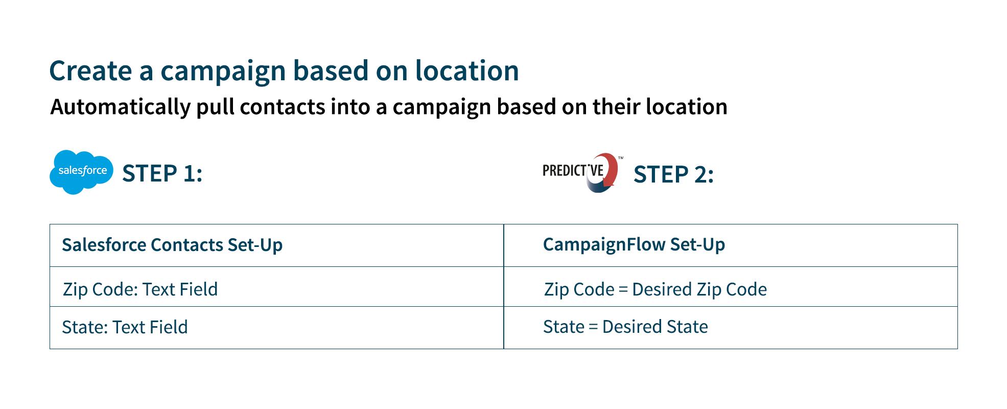 email segmentation based on location