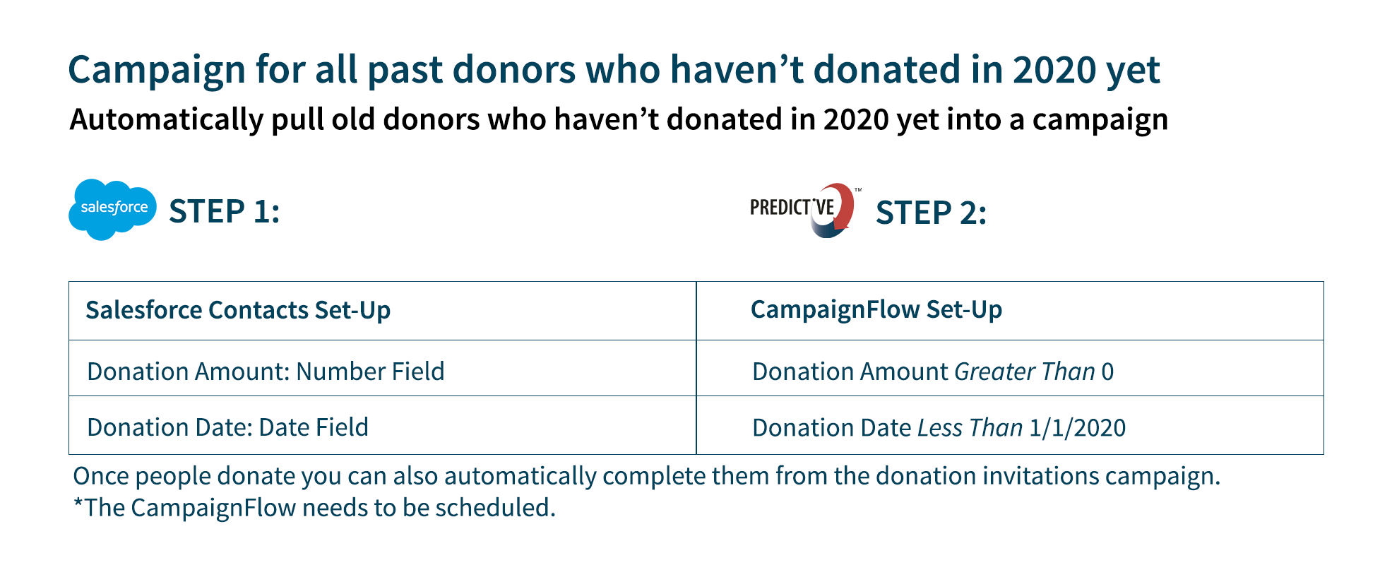 email segmentation based on non 2020 donors